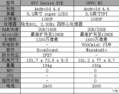 HTC Desire EYE、OPPO N3手機界的自拍神器之爭