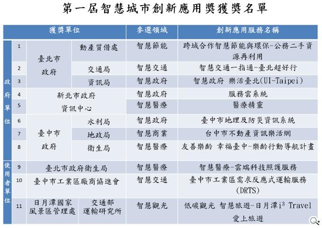 台中市政府 地理空間資訊GIS 智慧城市建設的利器