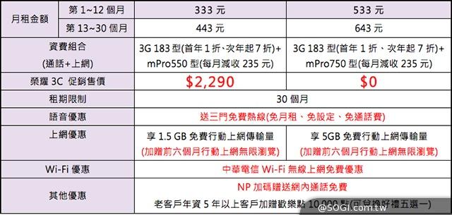 【活動】華為榮耀3C空機4990登台 4/26神腦500台限量首賣