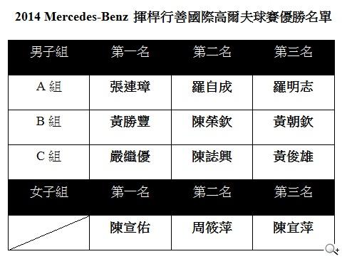「2014 Mercedes-Benz揮桿行善國際高爾夫球賽」璀璨落幕