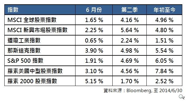 法國巴黎投資:美國中型股票下半年表現可期 價值投資策略為最佳選擇
