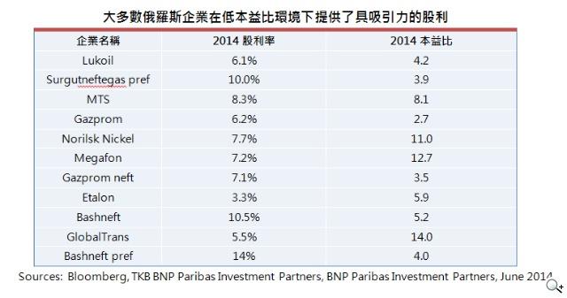 法國巴黎投資: 利空出盡 俄股下半年走強