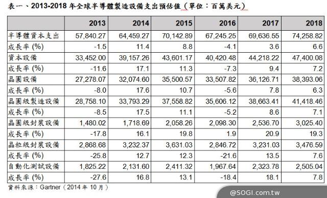 Gartner 2014年全球半導體資本支出將成長逾11%