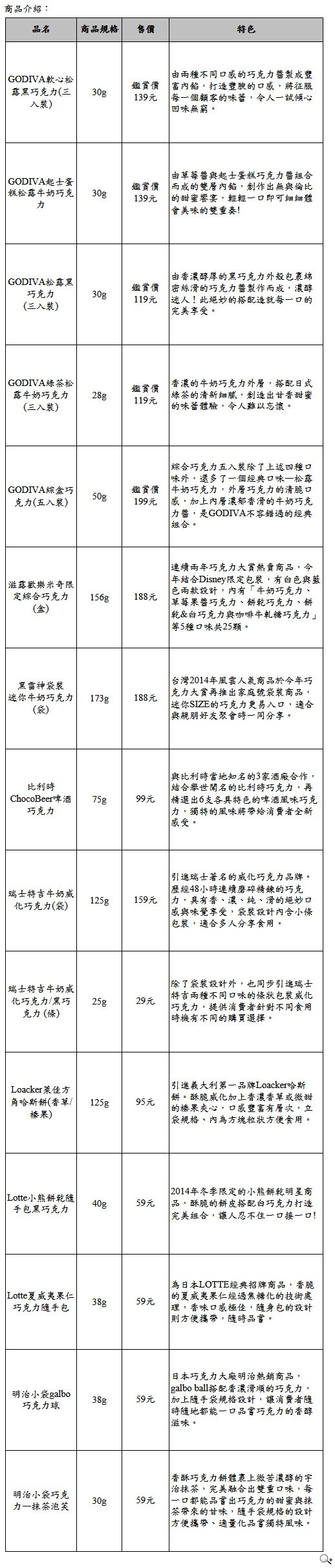 7-ELEVEN「世界巧克力大賞」九國人氣巧克力商品開賣