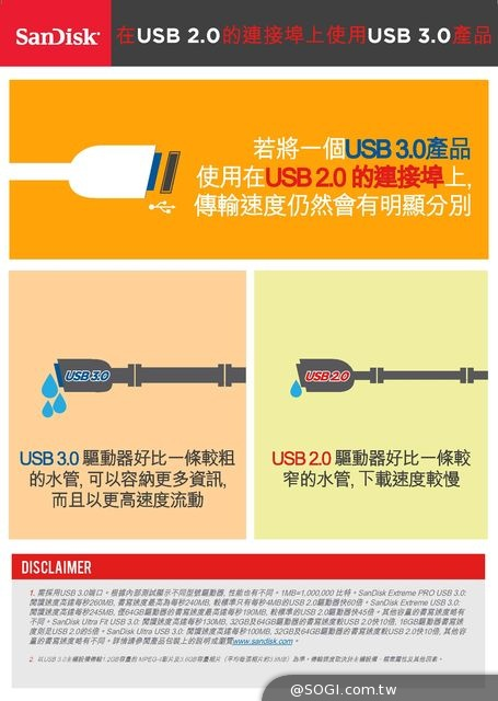 USB 3.0最高快上60倍!SanDisk全系列產品滿足多元消費者需求