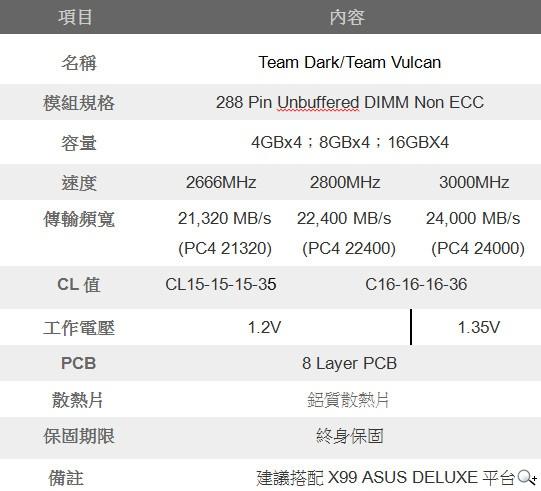 十銓科技 Dark / Vulcan雙系列DDR4超高容量超頻模組犀利登場