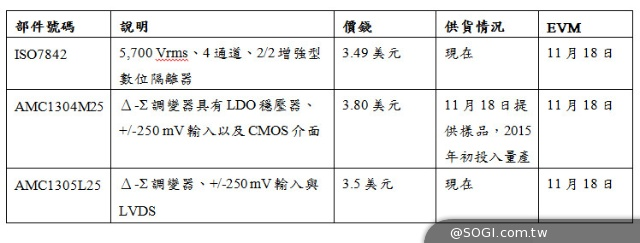 TI ISO7842增強型數位隔離技術 提供最高抗擾度的增強型隔離器