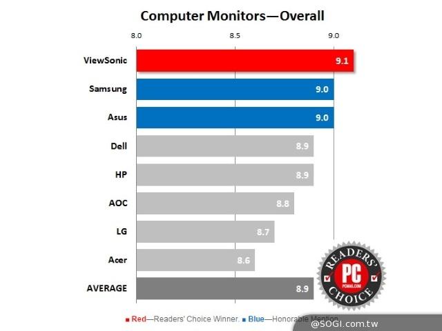 賀!ViewSonic榮獲美國 PCMag年度電腦螢幕品牌讀者滿意度評選冠軍
