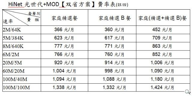 HiNet光世代+MOD「双省方案」每月最低366元起 再享Hami+個人雲免費空間