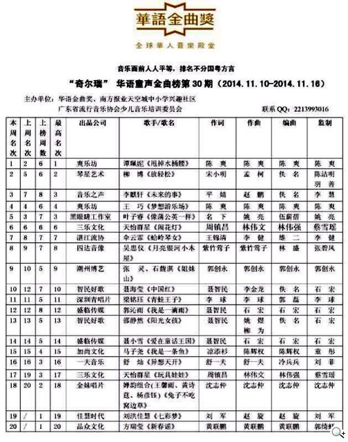 中國爽樂坊唱片 「迷你小萌妹」譚珮妮「華語童聲金曲榜」奪冠