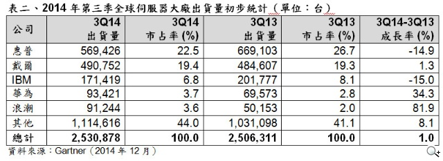 Gartner 2014年第三季全球伺服器出貨量成長1%營收增加1.7%