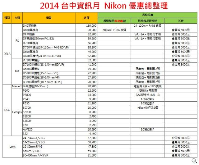 2014台中資訊月 Nikon歲末最豪FUN 回收舊相機 送你商品折價券