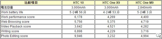 充電更快?比較省電?HTC 10電量實測