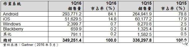 2016Q1手机销量三星苹果持续领先 OPPO上位