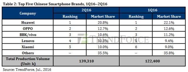 2016Q2智能手机生产量超3亿 OPPO与vivo崛起